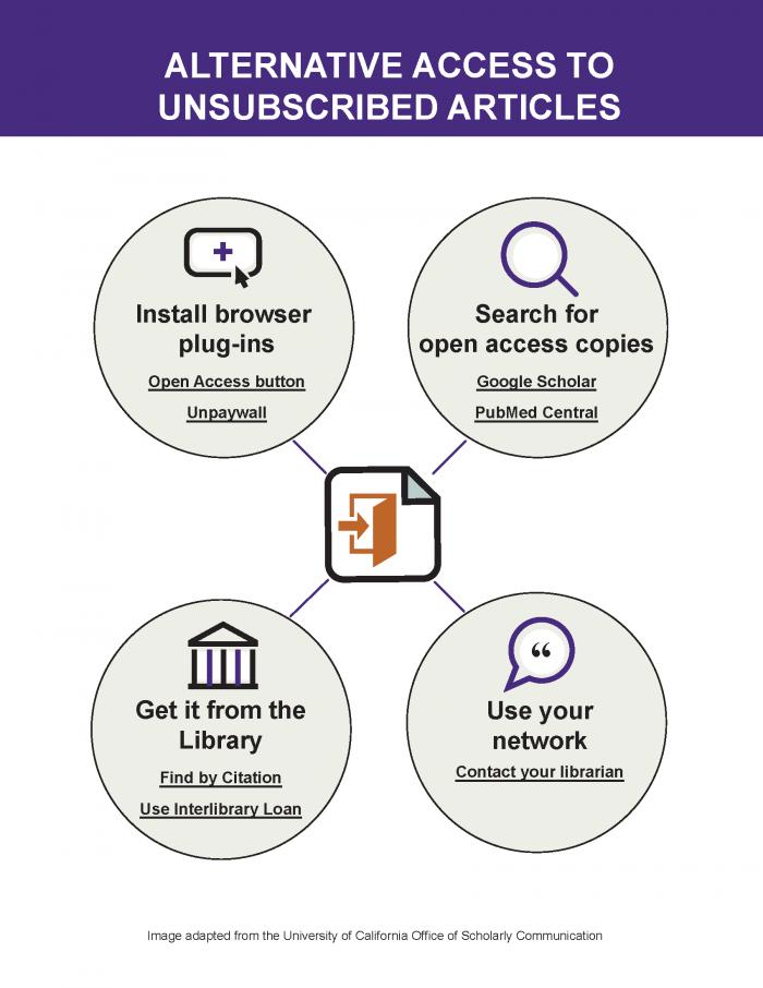 Alternative Access Infographic