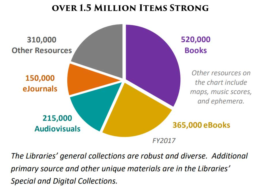 Pie chart showing the total collections in JMU Libraries.