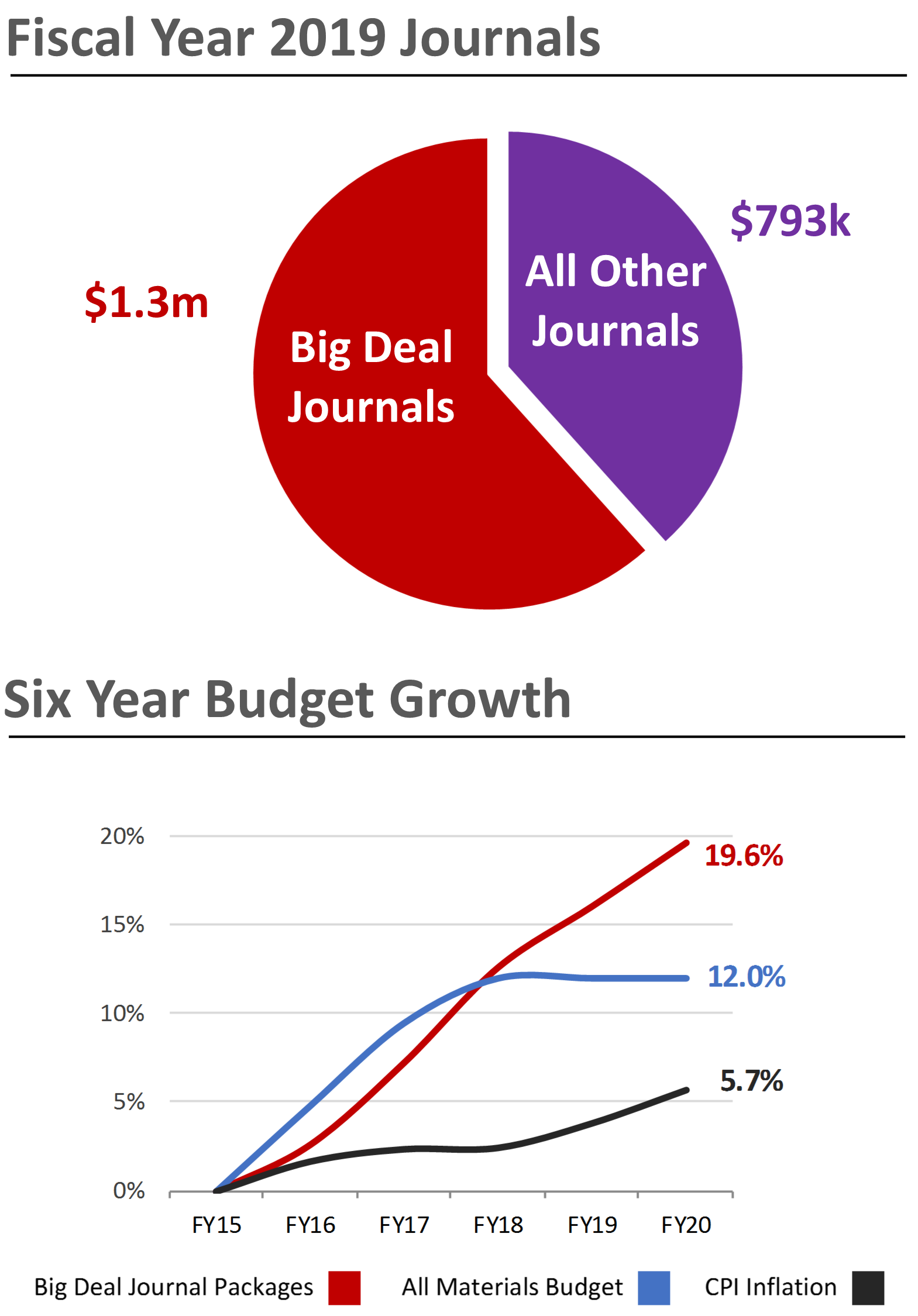 Graph of Big Deal journal costs